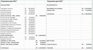 orçamento sindpol