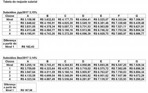 tabela reajuste salarial